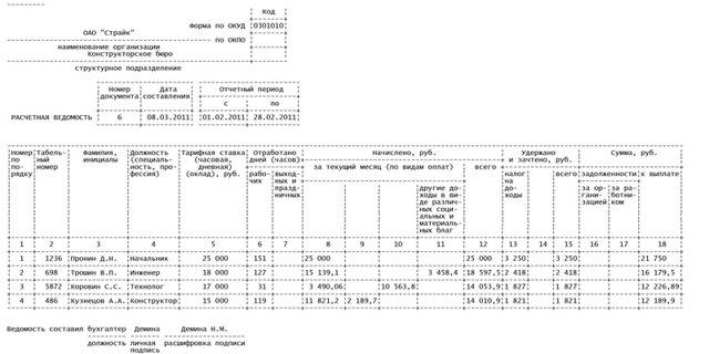 Платежная ведомость на выдачу заработной платы - образец